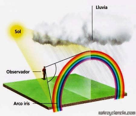 graphic-rainbow